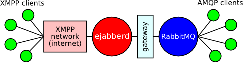 Gateway in relation to ejabberd and RabbitMQ