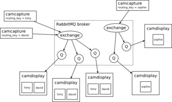Schematic of Camstream's operation